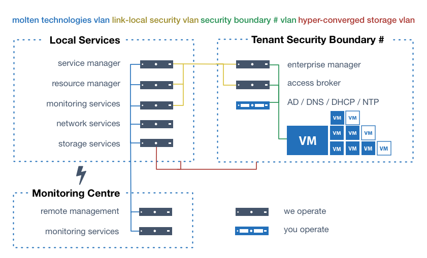 logical overview of the Molten Technologies Managed Virtual Desktop Platform